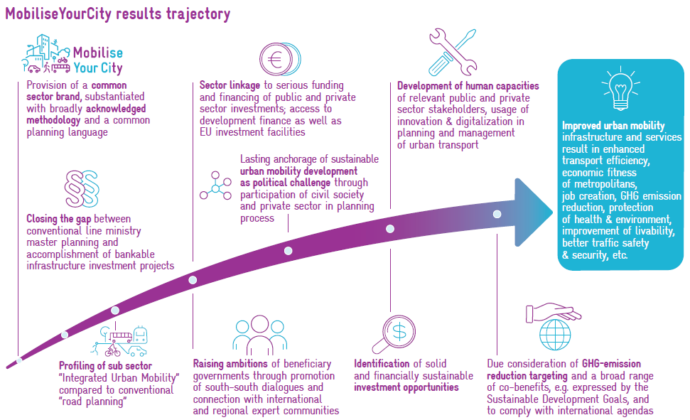 MobiliseYourCity results trajectory